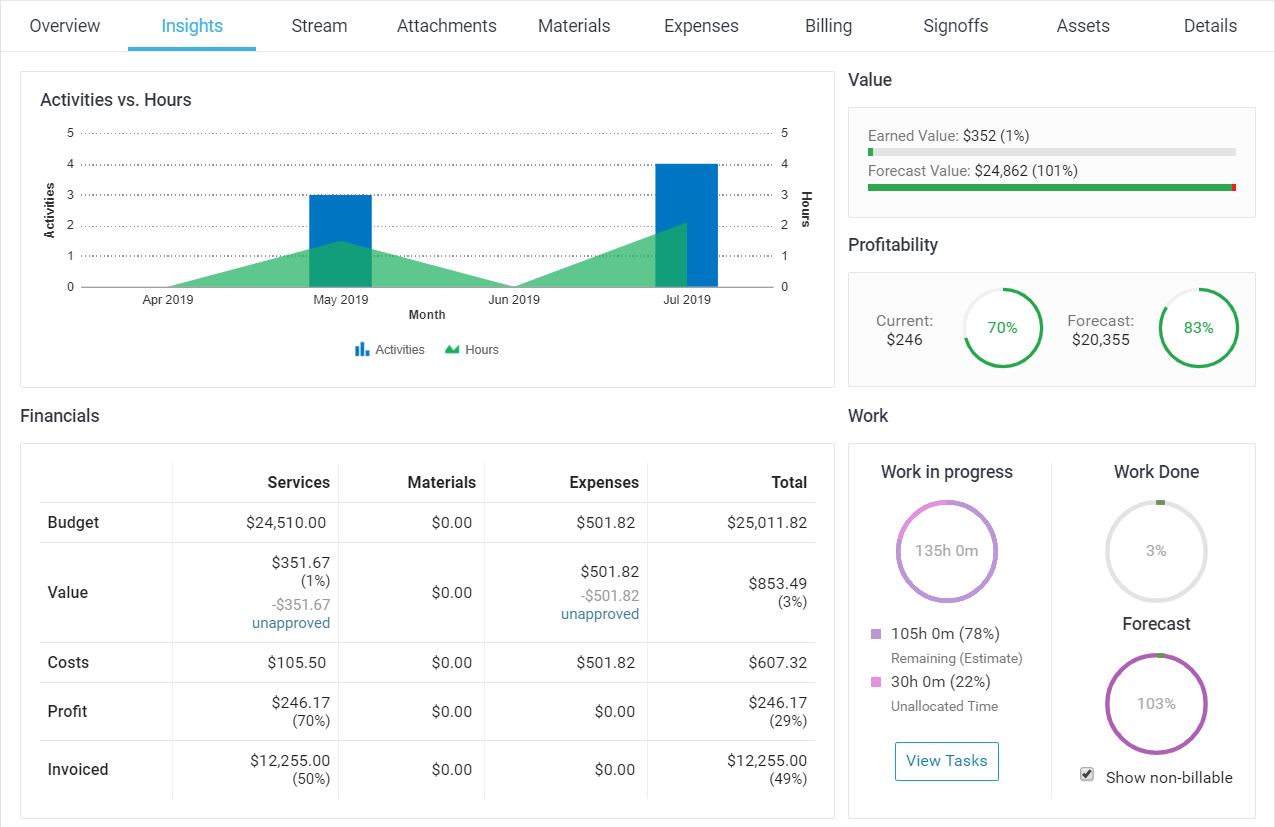 Accelo's project tracking feature for budget tracking