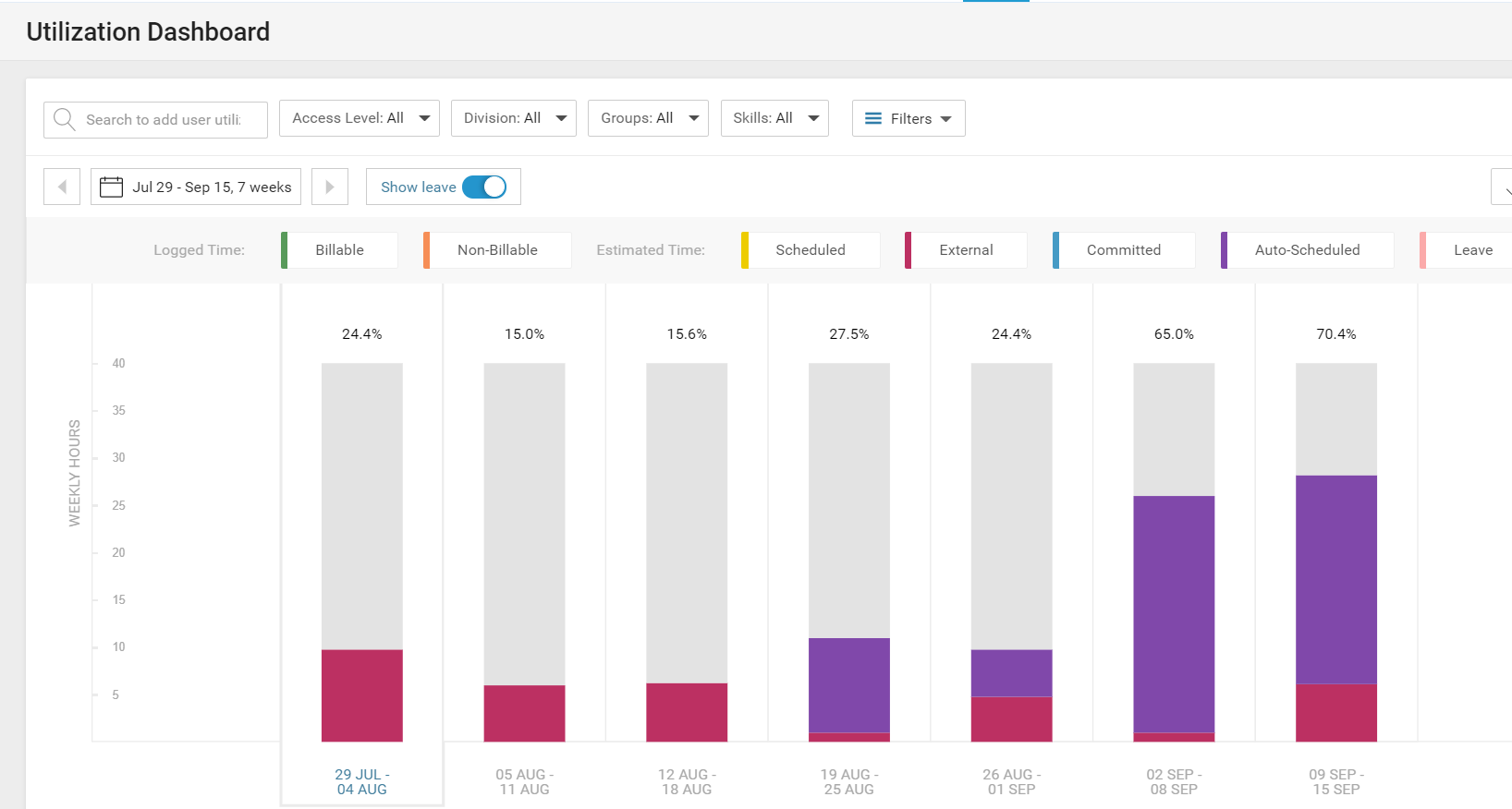 Accelo's automated team scheduling software for creating real-time utilization reports.